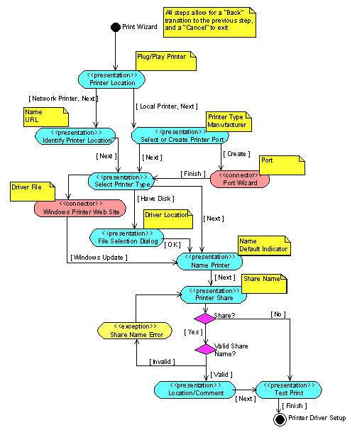 Activity Diagrams
