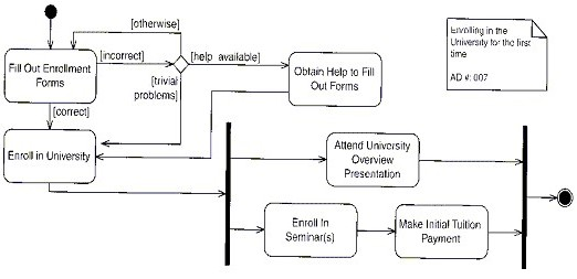 Enrolg here we see an activity diagram with the rules not always obeyed for example there should strictly be one line leading out of fill out enrolment forms ccuart
