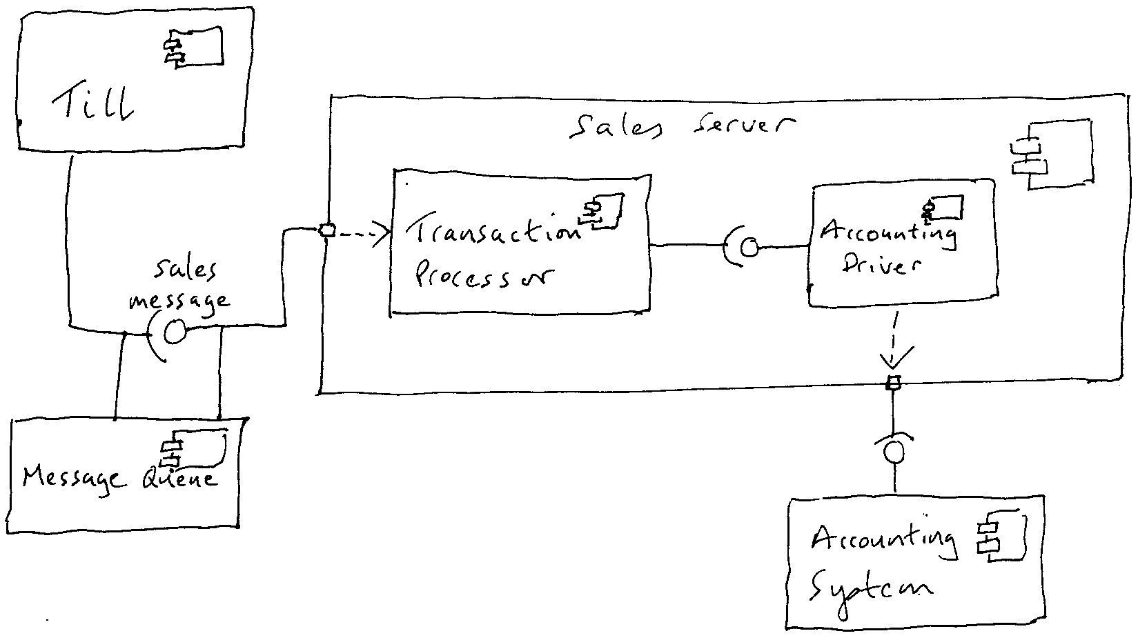 Component Diagram Notation Wiring Diagram