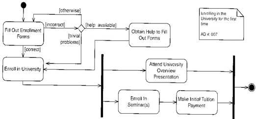Uml diagrams and explanations example exam questions here we see an activity diagram with the rules not always obeyed for example there should strictly be one line leading out of fill out enrolment forms ccuart Image collections