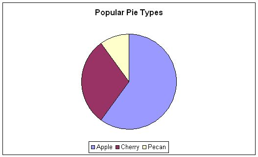 how to write a conclusion for a pie chart