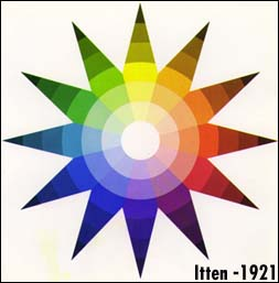 Johannes Itten Wrote Several Books Regarding Theories Of Color The Most Influencial Was Art Book Deals With Contrast Saturation