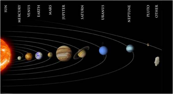 cycle of sun like solar system - photo #11